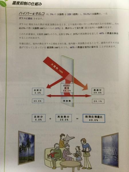 ☆熱中症対策☆ 遮断熱塗装 (1)